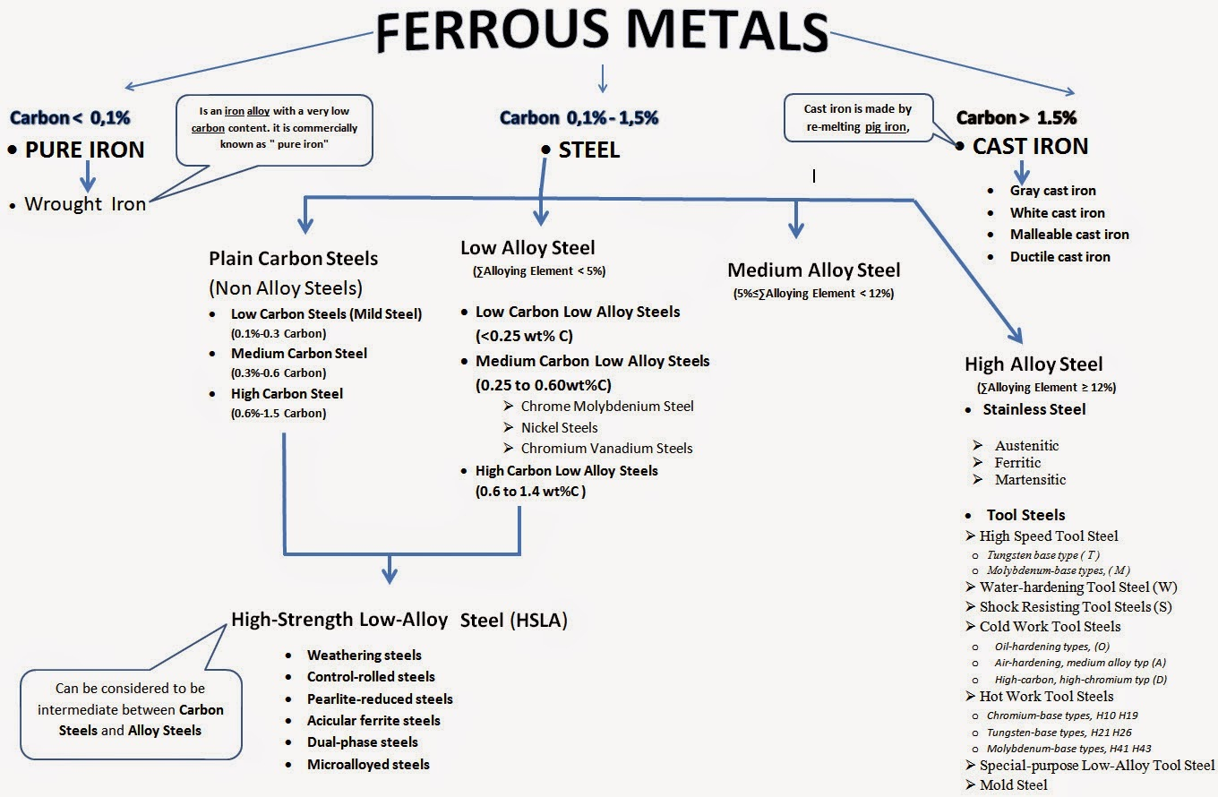 Non-ferrous metals - this is what classification and their properties 1